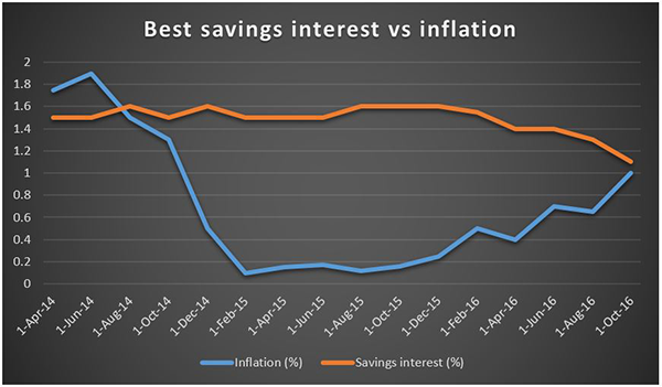 interest v inflation